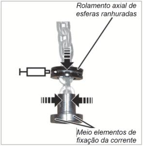 Rolamento do gancho talha elétrica Abus