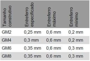 Tabela de regulagem do freio talha de corrente Abus